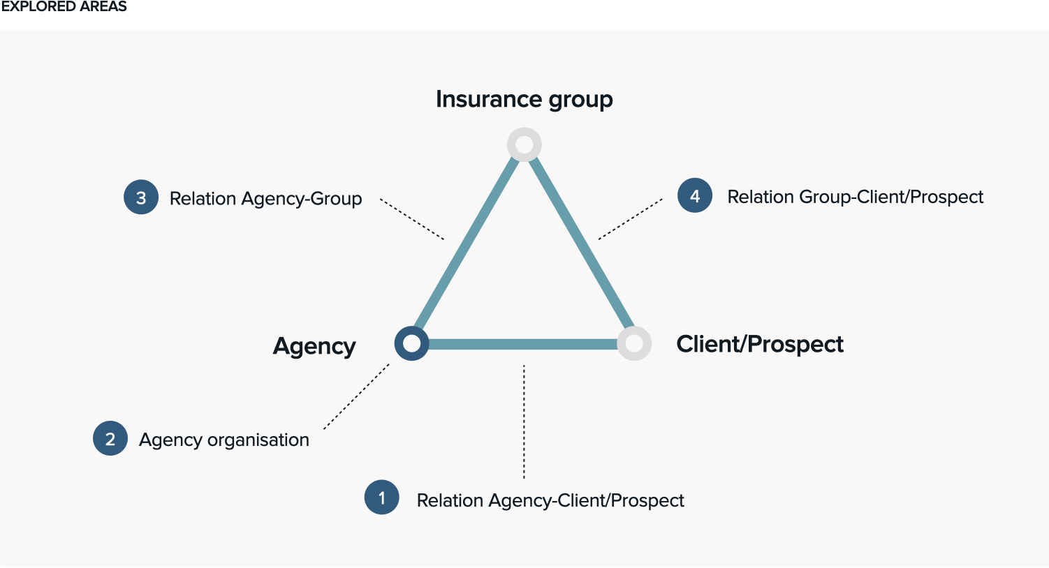 Insurancegroup_Graph